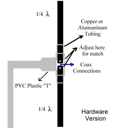 PLL RF TRANSMISSORES: Antena Dipolo simples
