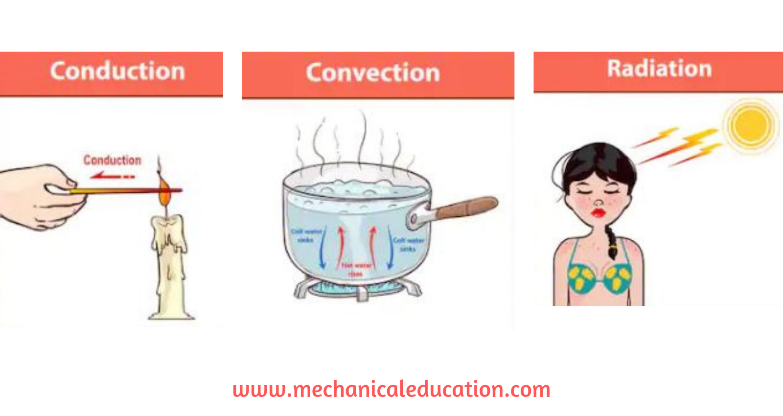 Difference Between Conduction, Convection and Radiation