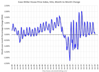 House Prices month-to-month change NSA