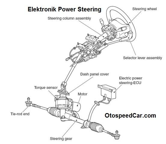 fungsi komponen dan cara kerja sistem elektronik power steering