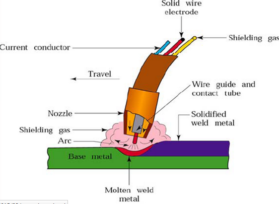 Proses Las Gmaw Gas Metal Arc Welding Mig Dan Mag Teknik Mesin