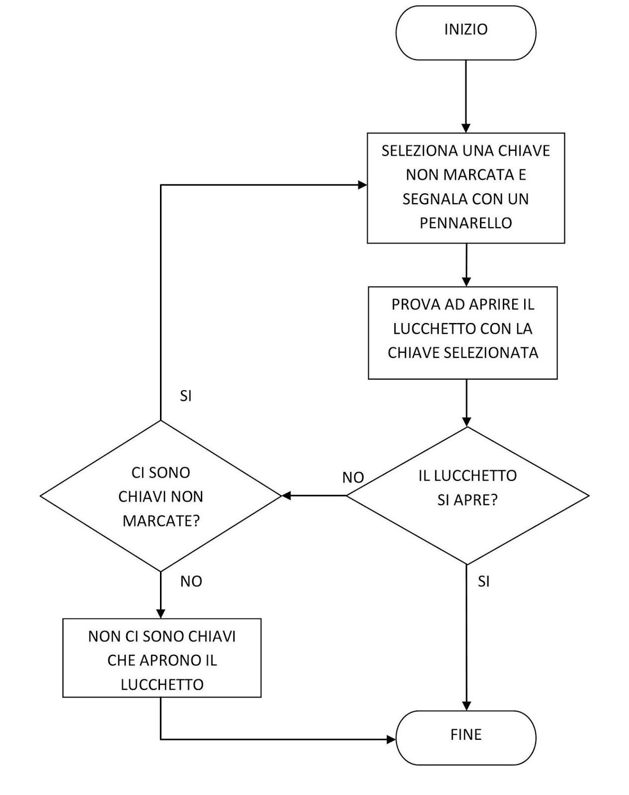 Io Amo La Tecnologia Algoritmi Esercitazioni Con Diagrammi Di