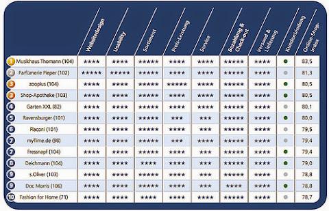 圖說: 德國最受歡迎前十大電商,圖片來源: Emerce