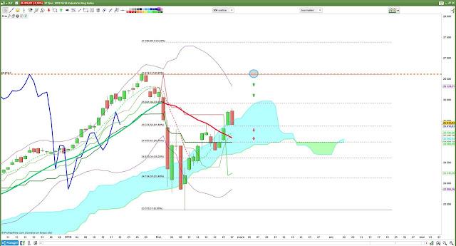 Analyse technique du Dow Jones [28/02/18]