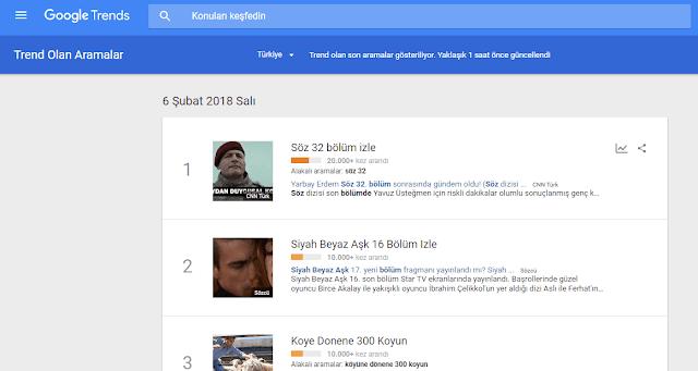 Google Keyword Trends görüntü