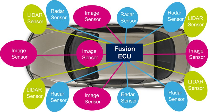 Mobileye Share Price >> Image Sensors World: 3 Sensor Types Drive Autonomous Cars