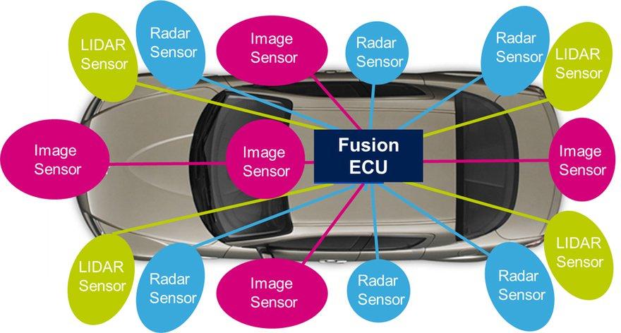 Image Sensors World: 3 Sensor Types Drive Autonomous Cars