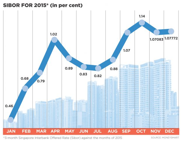 Home Loan Interest Rates Today Singapore