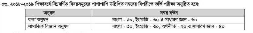 Sheikh Hasina University, Netrokona admission test marks distribution