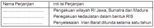 Soal IPS Kelas 9 SMP Bab 3 - Perjuangan Mempertahankan Kemerdekaan Indonesia