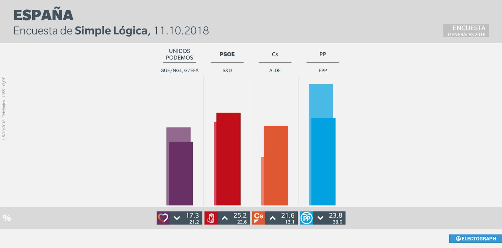 Gráfico de la encuesta para elecciones generales en España realizada por Simple Lógica en octubre de 2018