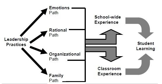 Education and Leadership: School Leader's Influences on