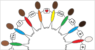 Here is a free math poster celebrating that Math is for Everyone!  This poster adds a big of growth mindset to a math classroom and reminds students that math is for all of us. You can download it from the dropbox link in the post. Each of the people in the circle is helping to hold a sign with a math symbol on it. At the top is a heart, because of course we love math.
