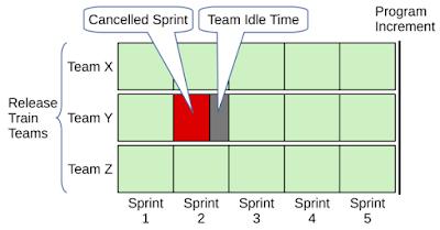 Sprint Nedir? ve Bir Sprint'in İptal Edilmesi