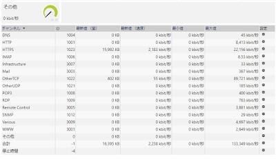sFlowセンサーの全般タブのデータテーブル