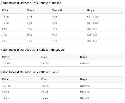 Paket Indosat Ooredoo Data Rollover