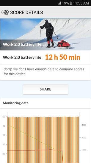 Samsung Galaxy J7 Prime PC Mark Work Battery Life Score