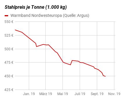 Grafik Stahlpreise Warmband Nordwesteuropa von November 2018 bis Oktober 2019