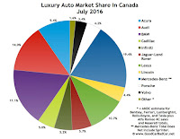 Canada July 2016 luxury auto brand market share chart July 2016