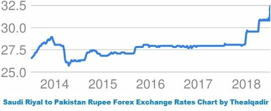 Live forex rate in pakistan today