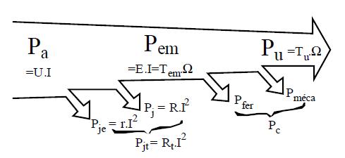 bilan énergétique de MCC