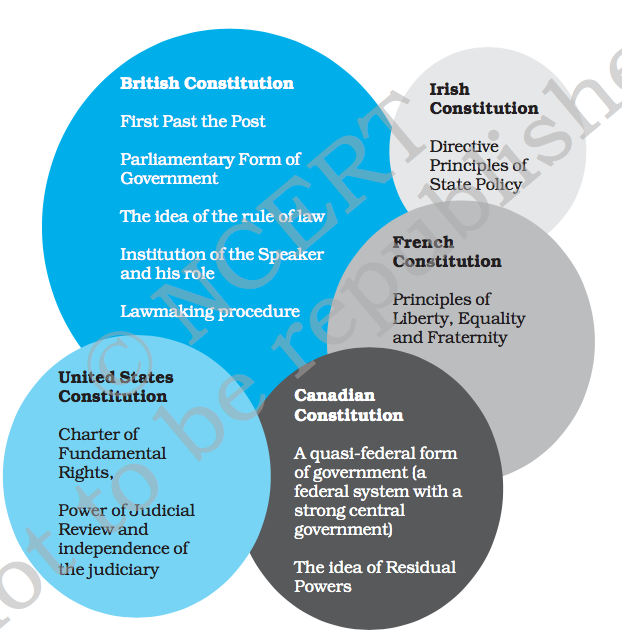 presidential form of govt