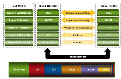 iSCSI SAN Architecture