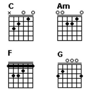 Chord C, Am, F dan G