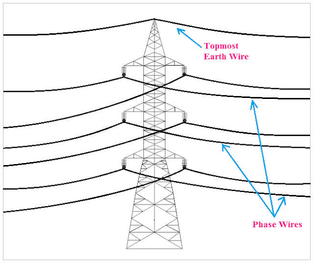 Earth Wire in overhead Transmission Line, transmission line