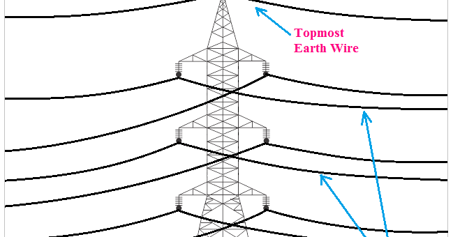 Actual  Purpose And Function Of Earth Wire