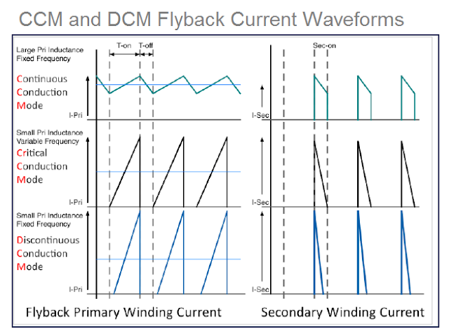 CCM and DCM flyback current waveform