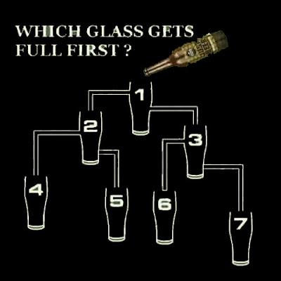 Dimag Laga Kar Jawab Dena: Which Glass Gets Full First ?
