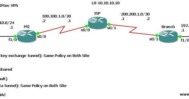 How to configure site to site vpn