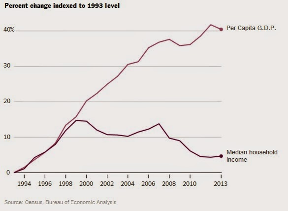 Growth Hasn't Translated Into Gains in Middle-Class Income