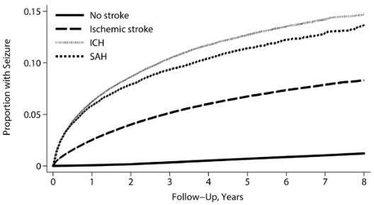 図:脳卒中の種類と長期けいれん発作リスク