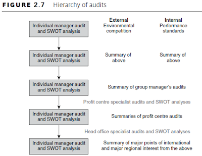 Hierarchy of audits