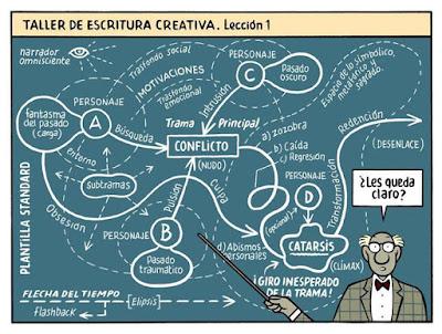 Meme de humor sobre la enseñanza de escritura creativa