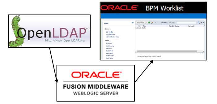 Oracle SOA / Java blog: Authentication using OpenLDAP