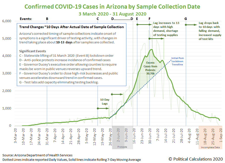 Confirmed COVID-19 Cases in Arizona by Sample Collection Date, 3 March 2020 - 31 August 2020