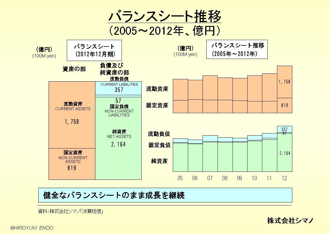 株式会社シマノのバランスシート推移