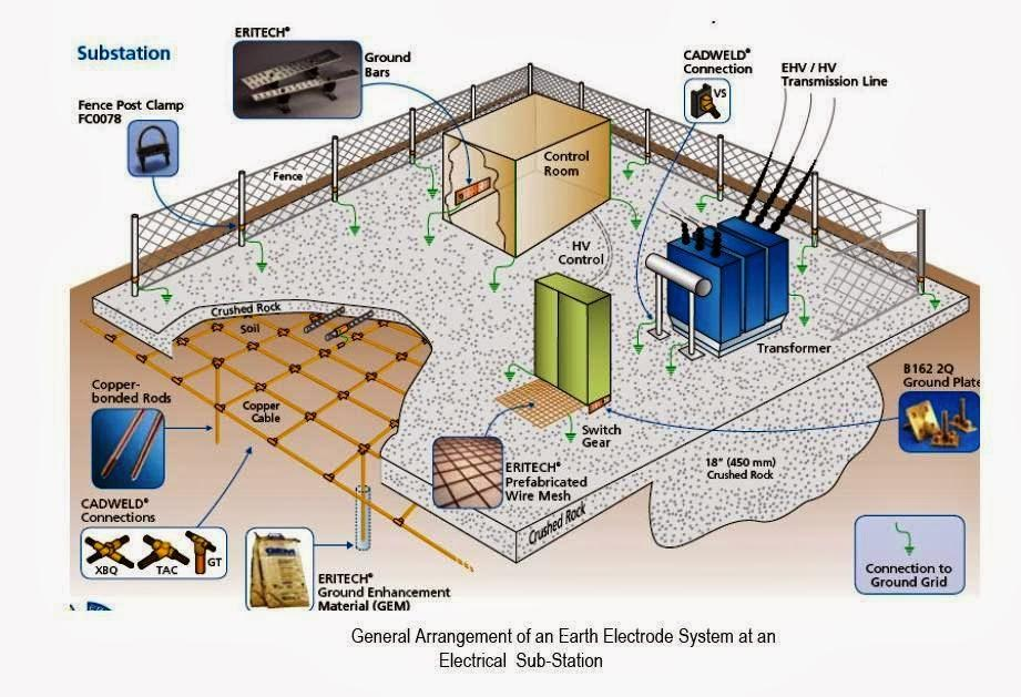 Substation earthing system design studyelectrical for Substation pdf