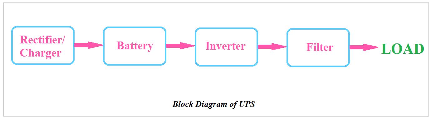 Simple Ups Diagram - Wiring Diagrams Schema