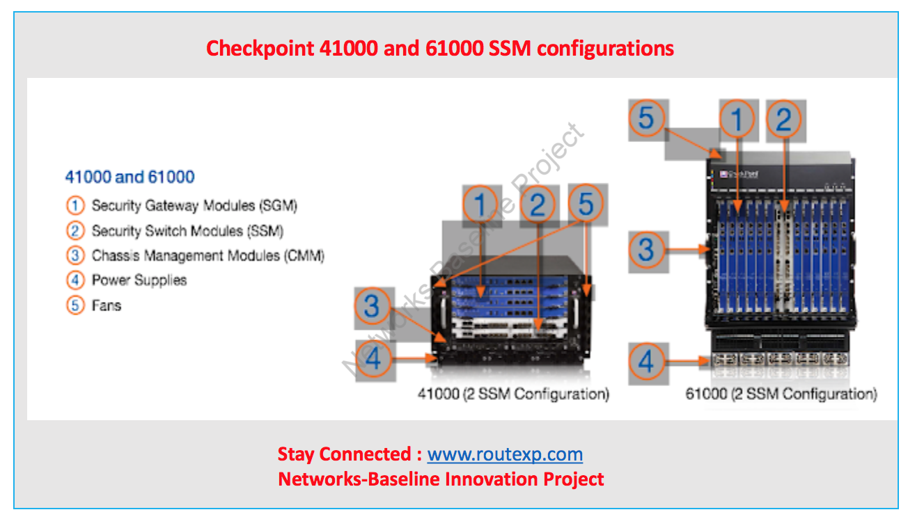 Introduction to Check Point 41000 and 61000 Security Systems - Route