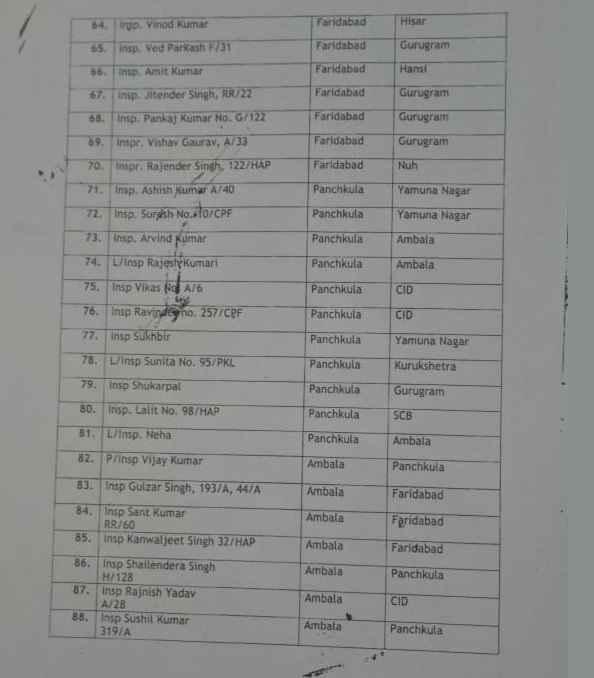 faridabad-police-inspector-transfer-list-2