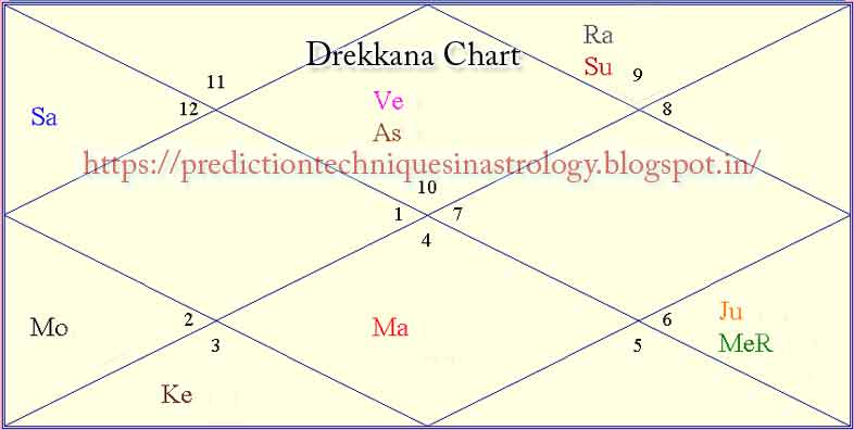 Prediction Techniques in Astrology: How to calculate Drekkana ? How
