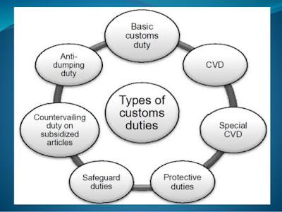 about custom duty
