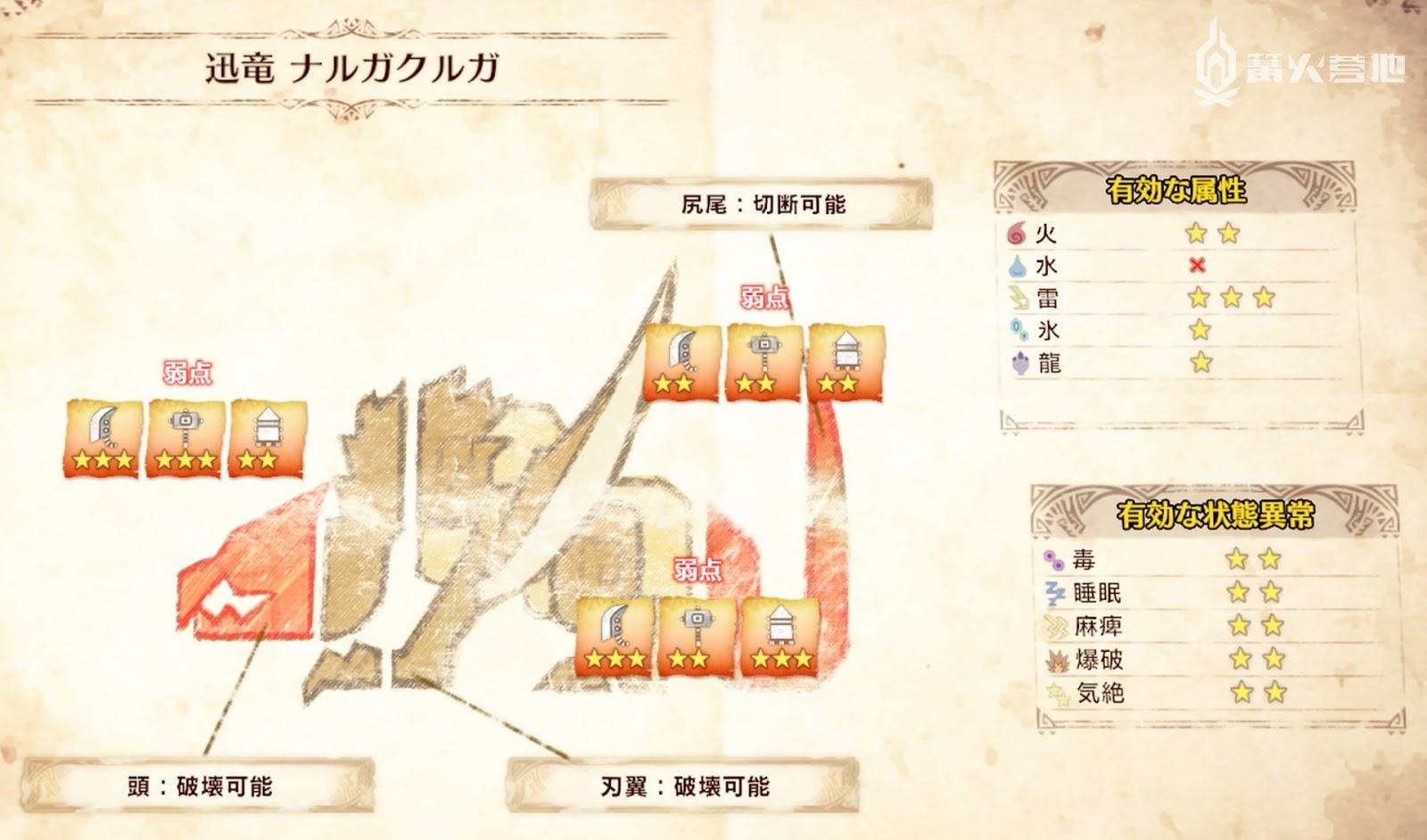 mhw Iceborne 迅龍屬性弱點攻略 - 魔物獵人 世界 Monster Hunter World 遊戲世界