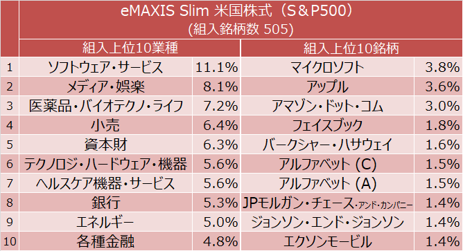 eMAXIS Slim 米国株式(S&P500) 組入上位10業種と組入上位10銘柄