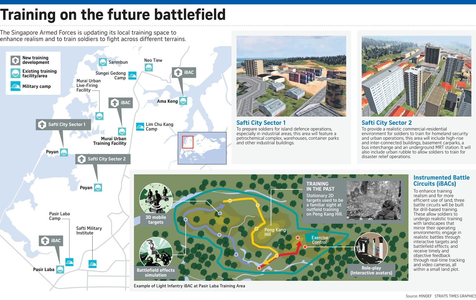 With More Than 200 Buildings Of Varying Heights And Types, And Extensive  Road Networks, SAFTI City Will Allow Troops To Train In Different Types Of  ...
