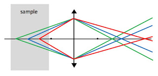 A ray diagram showing how an ojective lens focus objects at different distances away at different locations.